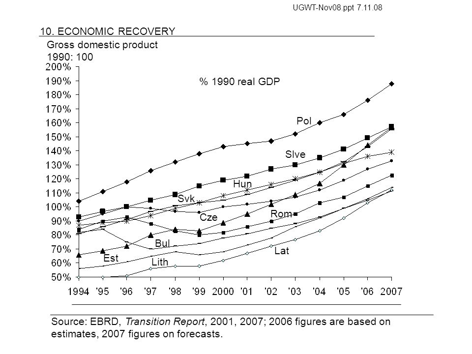 10. ECONOMIC RECOVERY Source: EBRD, Transition Report, 2001, 2007; 2006 figures are based on estimates, 2007 figures on forecasts. % 1990 real GDP Pol