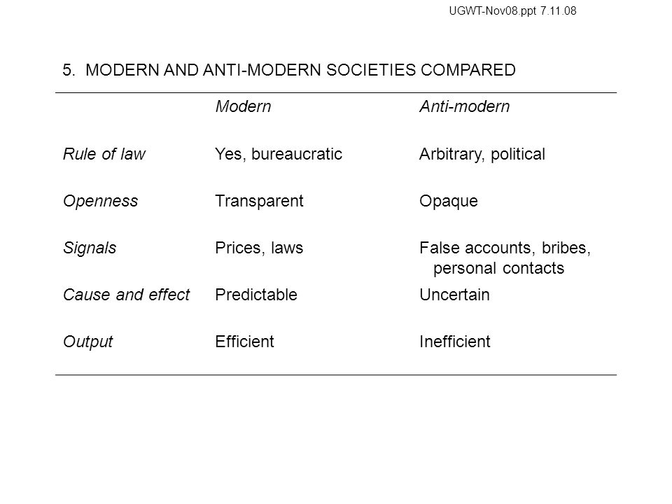 5. MODERN AND ANTI-MODERN SOCIETIES COMPARED ModernAnti-modern Rule of lawYes, bureaucraticArbitrary, political OpennessTransparentOpaque SignalsPrice