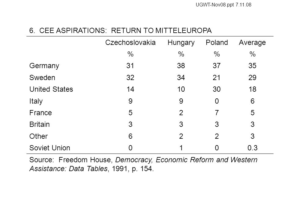 6. CEE ASPIRATIONS: RETURN TO MITTELEUROPA CzechoslovakiaHungaryPolandAverage %% Germany31383735 Sweden32342129 United States14103018 Italy9906 France
