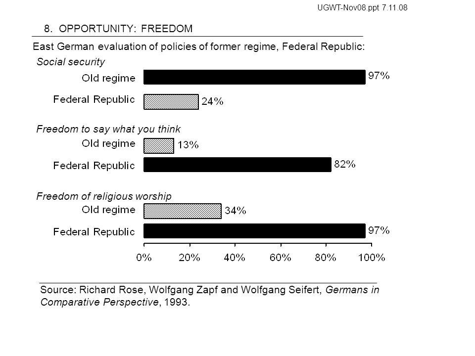 8. OPPORTUNITY: FREEDOM Source: Richard Rose, Wolfgang Zapf and Wolfgang Seifert, Germans in Comparative Perspective, 1993. East German evaluation of