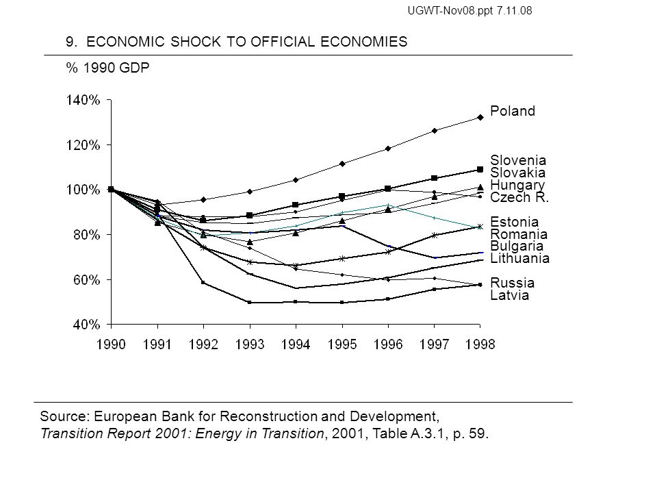 9. ECONOMIC SHOCK TO OFFICIAL ECONOMIES Source: European Bank for Reconstruction and Development, Transition Report 2001: Energy in Transition, 2001,