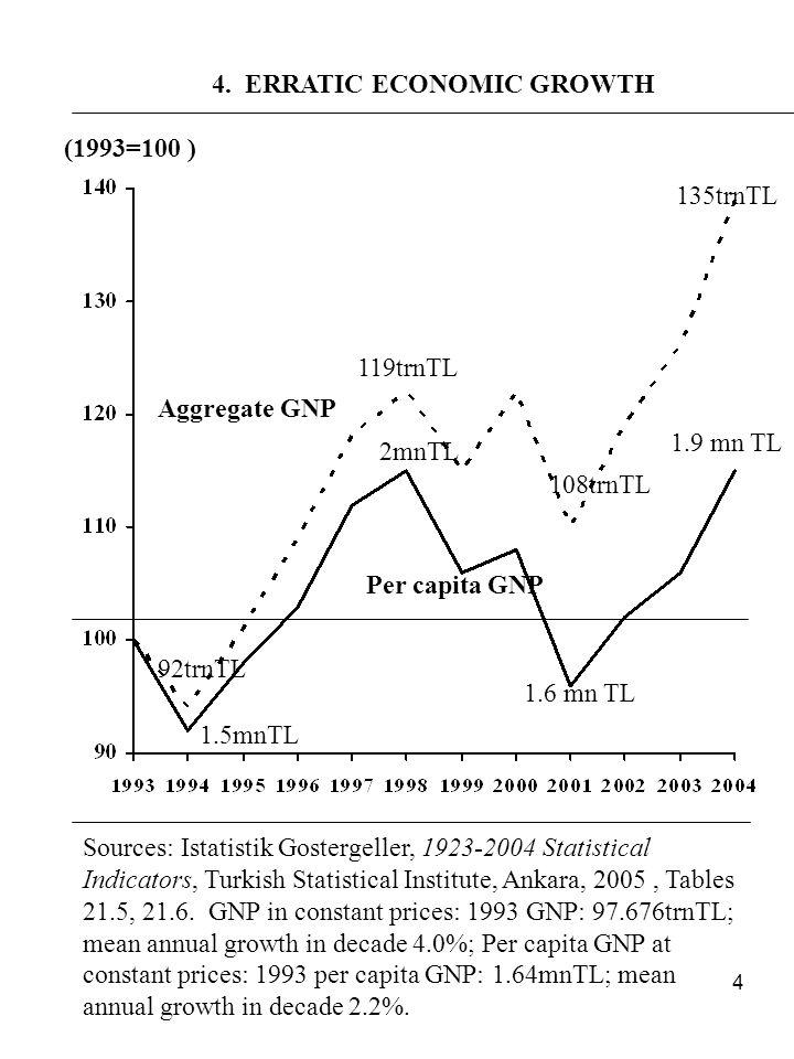 4 (1993=100 ) Aggregate GNP Per capita GNP 92trnTL 1.5mnTL 119trnTL 2mnTL 108trnTL 1.6 mn TL 135trnTL 1.9 mn TL Sources: Istatistik Gostergeller, 1923-2004 Statistical Indicators, Turkish Statistical Institute, Ankara, 2005, Tables 21.5, 21.6.