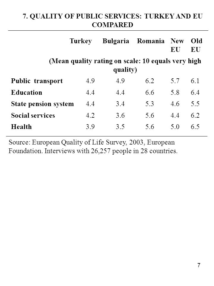 7 7. QUALITY OF PUBLIC SERVICES: TURKEY AND EU COMPARED TurkeyBulgariaRomaniaNew EU Old EU (Mean quality rating on scale: 10 equals very high quality)