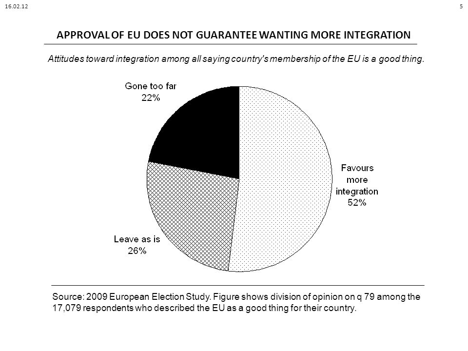 APPROVAL OF EU DOES NOT GUARANTEE WANTING MORE INTEGRATION 16.02.125 Attitudes toward integration among all saying country s membership of the EU is a good thing.