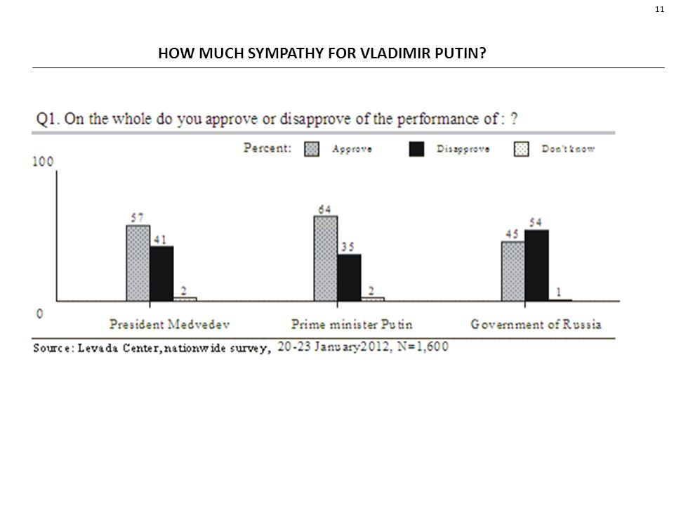 11 HOW MUCH SYMPATHY FOR VLADIMIR PUTIN