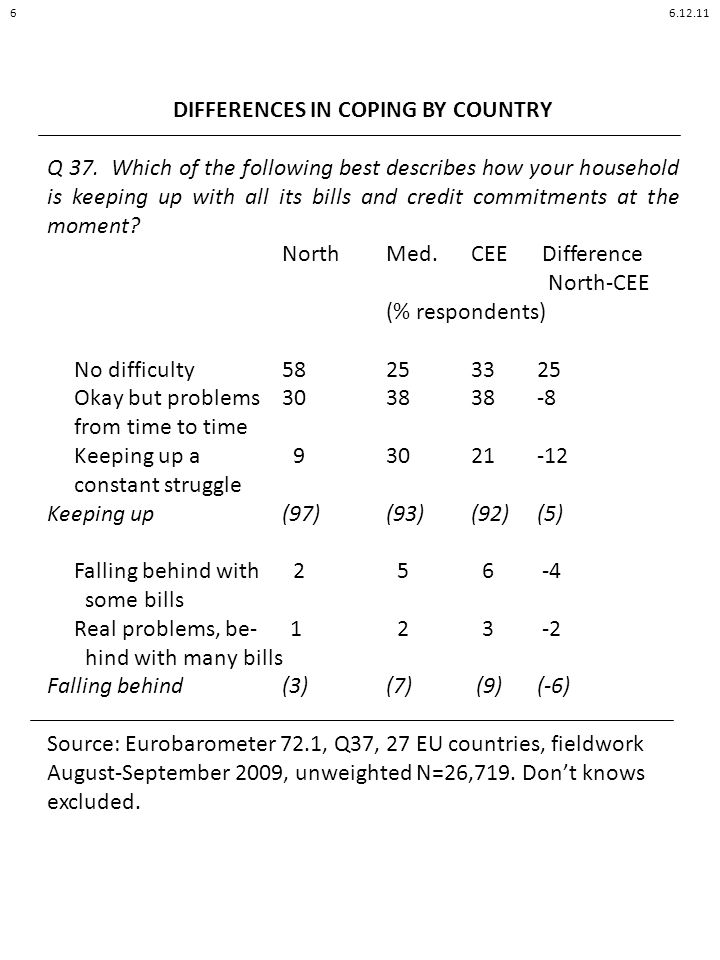 DIFFERENCES IN COPING BY COUNTRY Q 37.