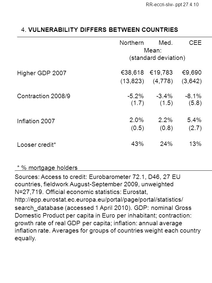 NorthernMed.CEE Mean: (standard deviation) Higher GDP 2007 38,61819,7839,690 (13,823)(4,778)(3,642) Contraction 2008/9-5.2%-3.4%-8.1% (1.7)(1.5)(5.8) Inflation 2007 2.0%2.2%5.4% (0.5)(0.8)(2.7) Looser credit* 43%24%13% * % mortgage holders 4.