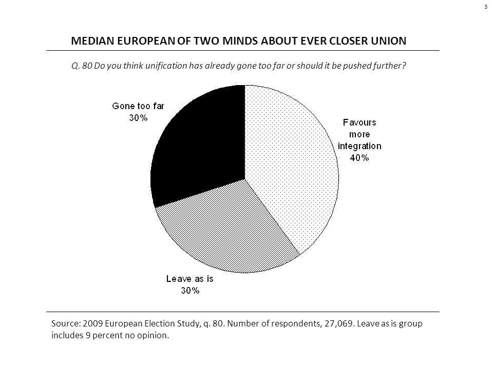 APPROVAL OF EU DOES NOT GUARANTEE WANTING MORE INTEGRATION 4 Attitudes toward integration of all saying country s membership of the EU is a good thing.