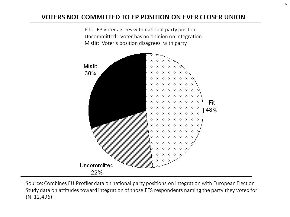 VOTERS NOT COMMITTED TO EP POSITION ON EVER CLOSER UNION Fits: EP voter agrees with national party position Uncommitted: Voter has no opinion on integration Misfit: Voter s position disagrees with party Source: Combines EU Profiler data on national party positions on integration with European Election Study data on attitudes toward integration of those EES respondents naming the party they voted for (N: 12,496).