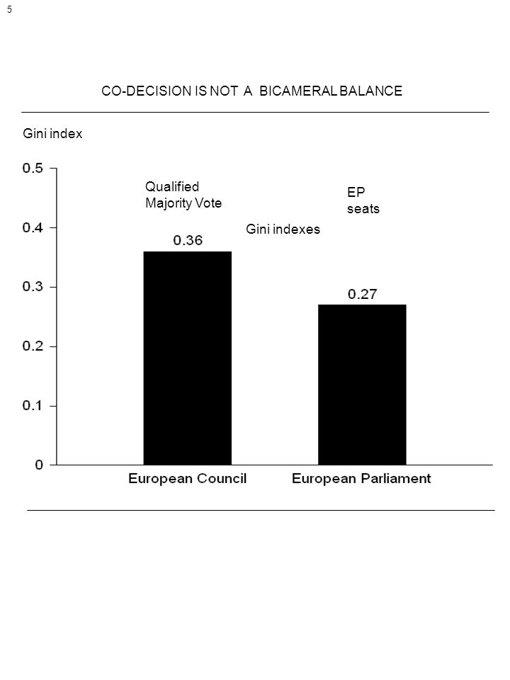 CO-DECISION IS NOT A BICAMERAL BALANCE Gini index 5 Qualified Majority Vote EP seats Gini indexes