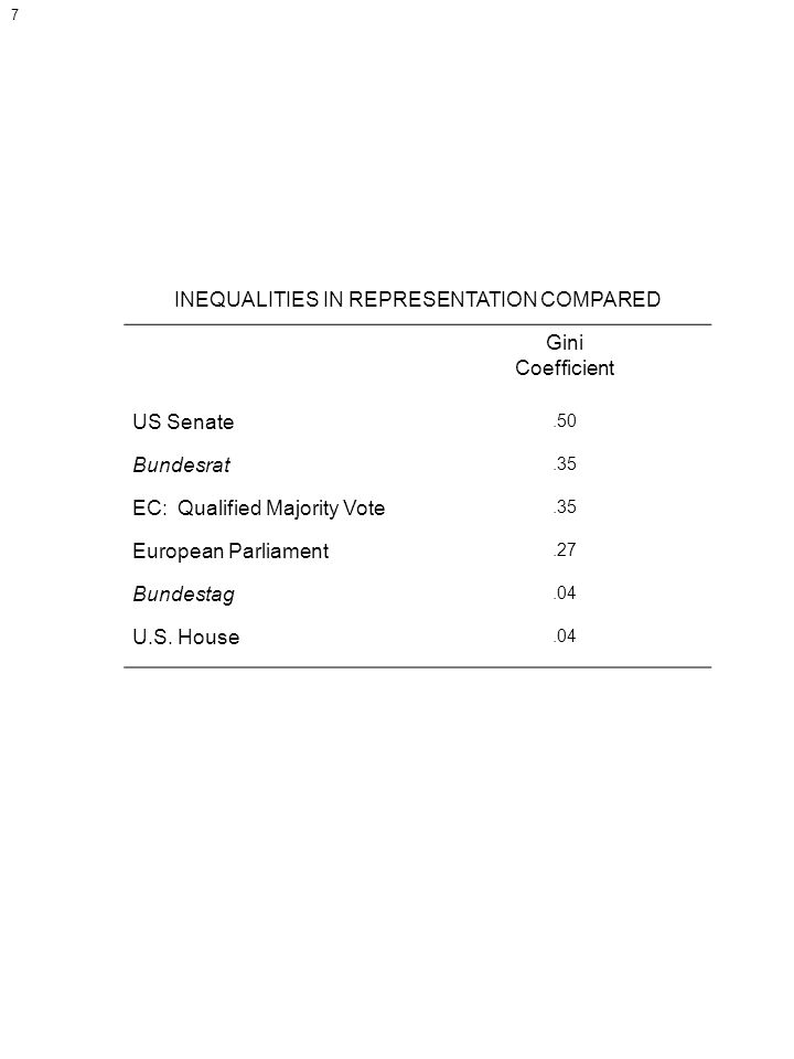 INEQUALITIES IN REPRESENTATION COMPARED Gini Coefficient US Senate.50 Bundesrat.35 EC: Qualified Majority Vote.35 European Parliament.27 Bundestag.04 U.S.