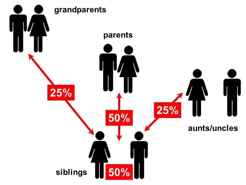 25% 50% parents grandparents aunts/uncles siblings