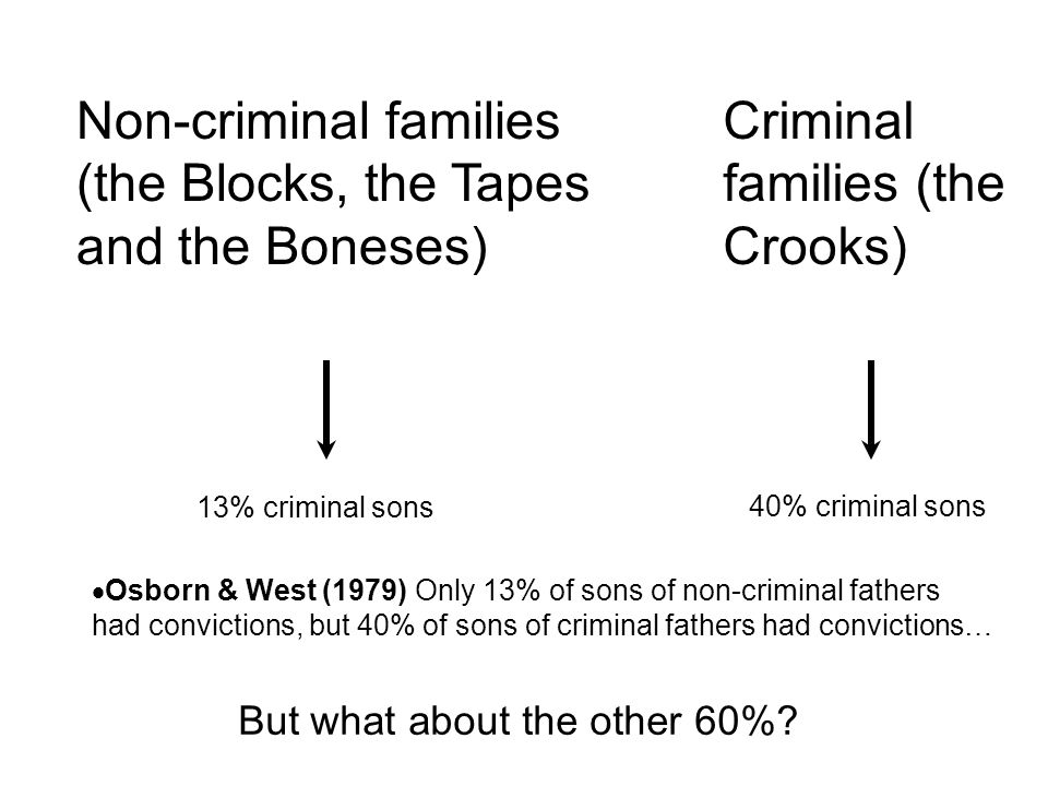 Osborn & West (1979) Only 13% of sons of non-criminal fathers had convictions, but 40% of sons of criminal fathers had convictions… But what about the