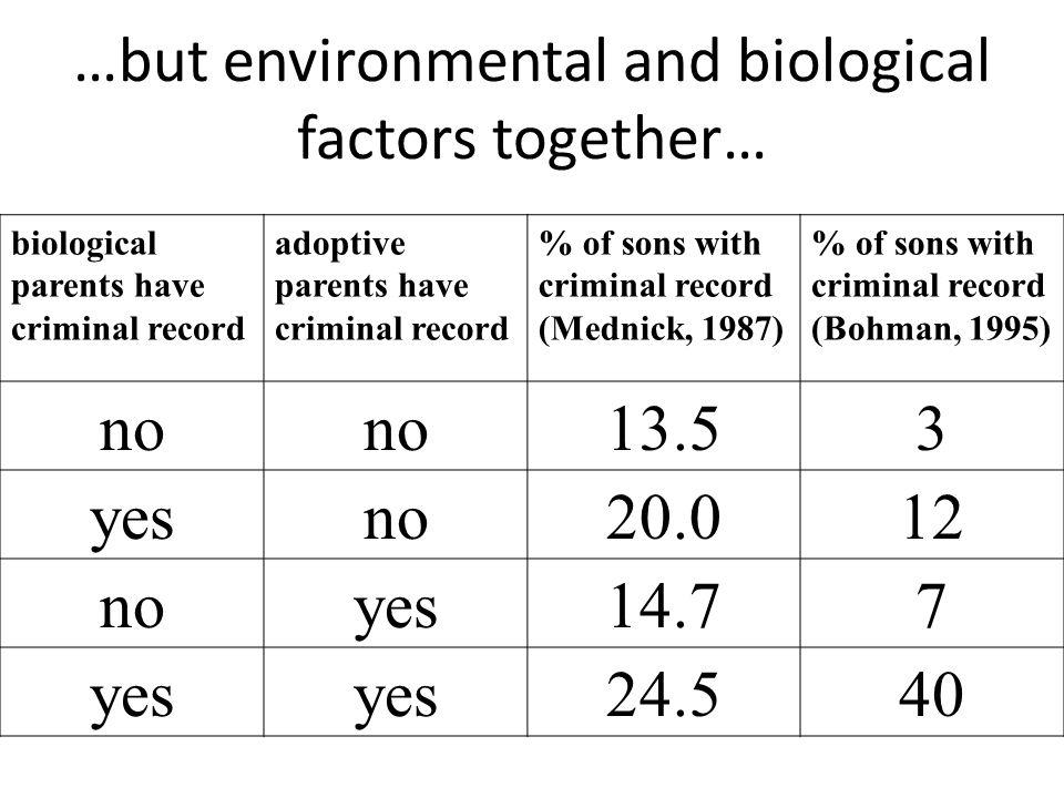 …but environmental and biological factors together… biological parents have criminal record adoptive parents have criminal record % of sons with crimi
