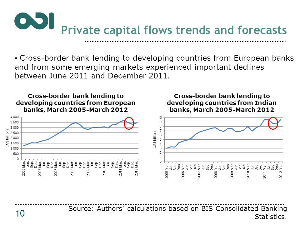 Private capital flows trends and forecasts 10 Cross-border bank lending to developing countries from European banks and from some emerging markets experienced important declines between June 2011 and December 2011.