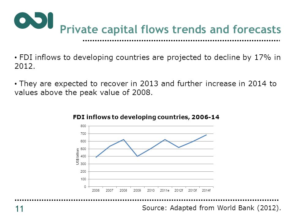 Private capital flows trends and forecasts 11 FDI inflows to developing countries are projected to decline by 17% in 2012.