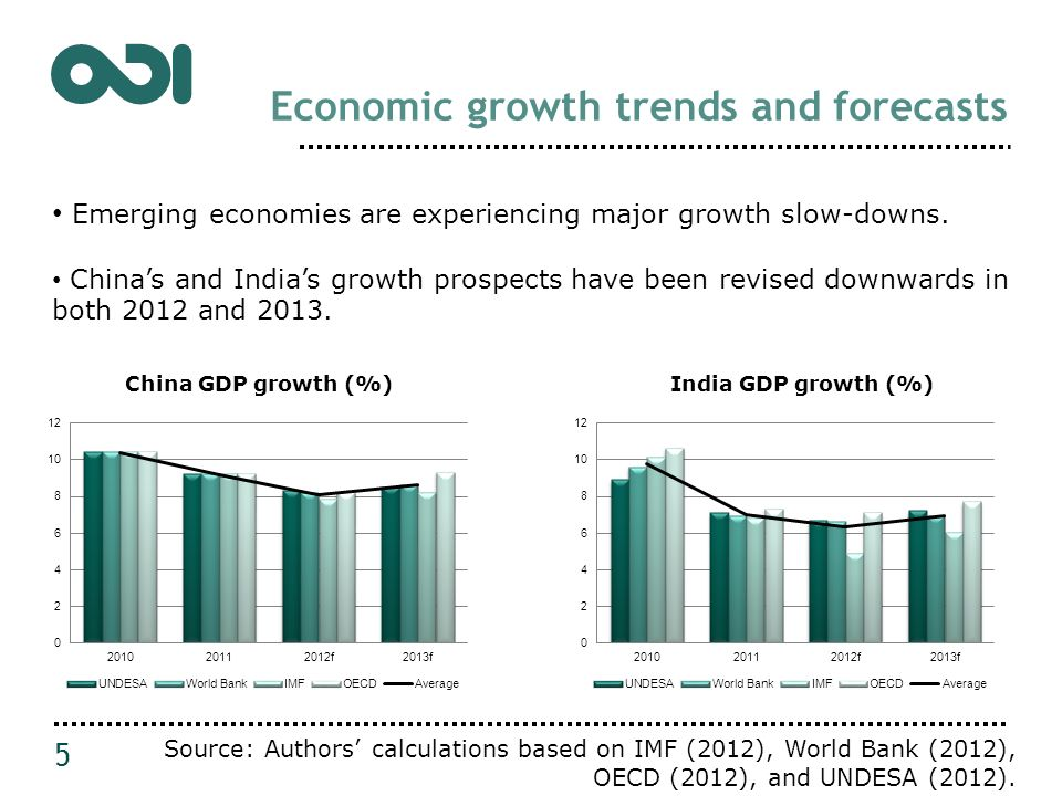 Economic growth trends and forecasts 6 Projections of developing countries GDP growth have been revised downwards.