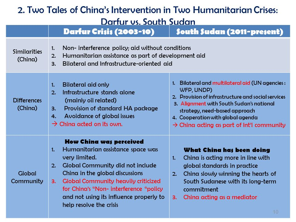 2. Two Tales of Chinas Intervention in Two Humanitarian Crises: Darfur vs.