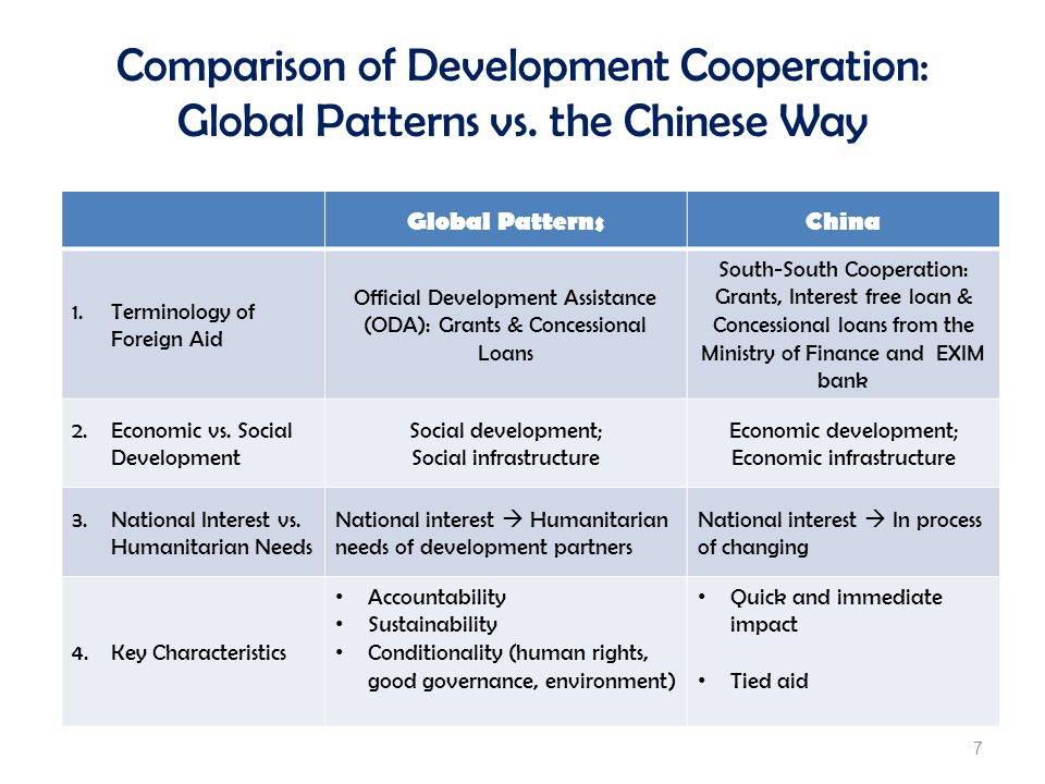 Comparison of Development Cooperation: Global Patterns vs. the Chinese Way Global PatternsChina 1.Terminology of Foreign Aid Official Development Assi