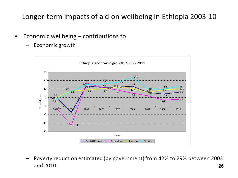 26 Longer-term impacts of aid on wellbeing in Ethiopia 2003-10 –Poverty reduction estimated (by government) from 42% to 29% between 2003 and 2010 Economic wellbeing – contributions to –Economic growth