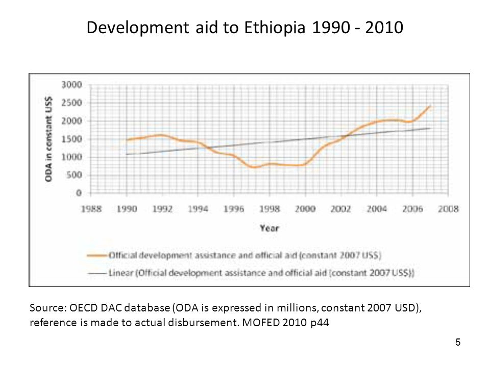 5 Development aid to Ethiopia 1990 - 2010 Source: OECD DAC database (ODA is expressed in millions, constant 2007 USD), reference is made to actual dis