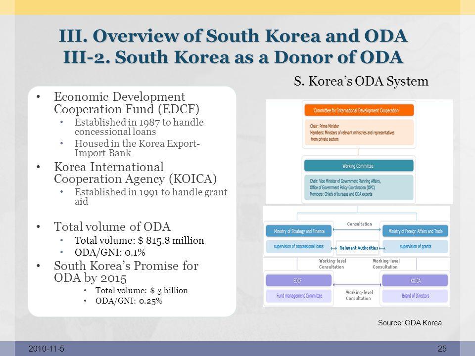 2010-11-525 S.Koreas ODA System System Source: ODA Korea III.