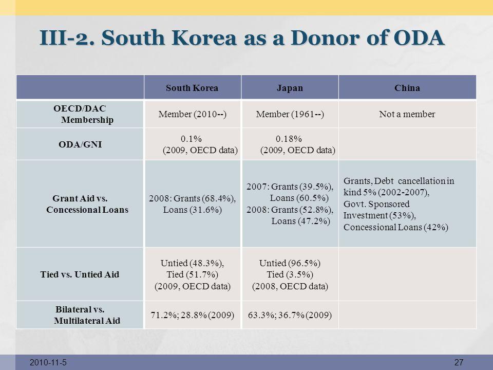 South KoreaJapanChina OECD/DAC Membership Member (2010--)Member (1961--)Not a member ODA/GNI 0.1% (2009, OECD data) 0.18% (2009, OECD data) Grant Aid vs.