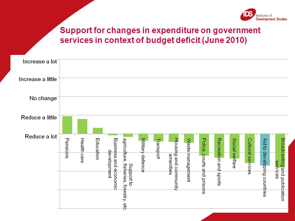 Support for changes in expenditure on government services in context of budget deficit (June 2010)