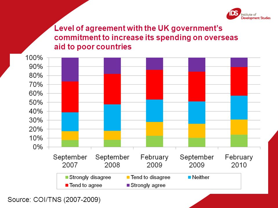 Level of agreement with the UK governments commitment to increase its spending on overseas aid to poor countries Source: COI/TNS (2007-2009)
