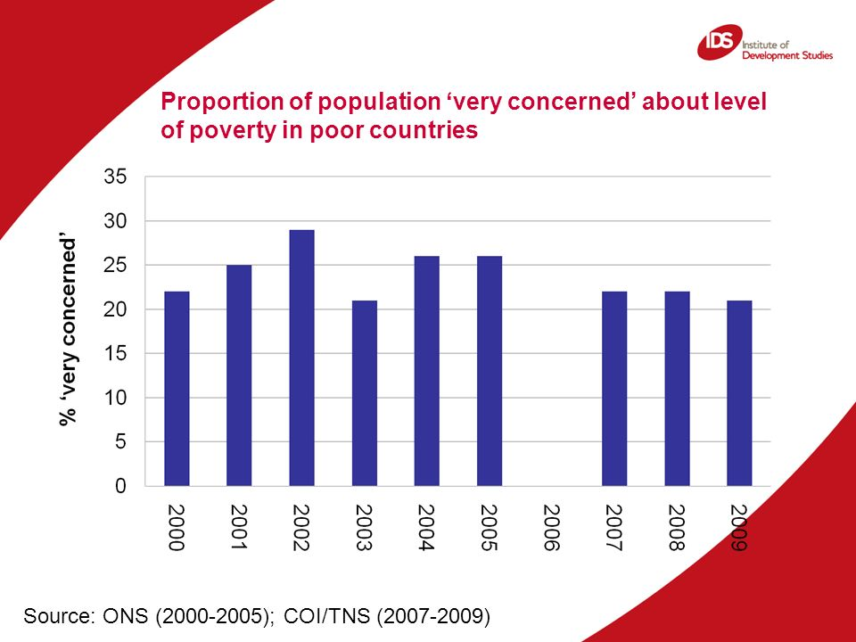 Proportion of population very concerned about level of poverty in poor countries Source: ONS (2000-2005); COI/TNS (2007-2009)