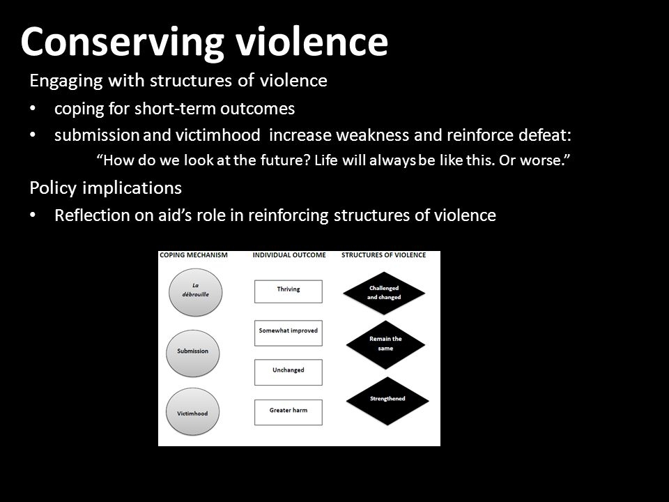 Conserving violence Engaging with structures of violence coping for short-term outcomes submission and victimhood increase weakness and reinforce defeat: How do we look at the future.