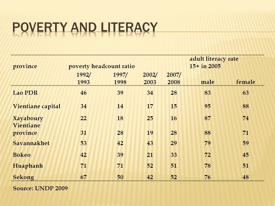 provincepoverty headcount ratio adult literacy rate 15+ in 2005 1992/ 1993 1997/ 1998 2002/ 2003 2007/ 2008malefemale Lao PDR463934288363 Vientiane ca