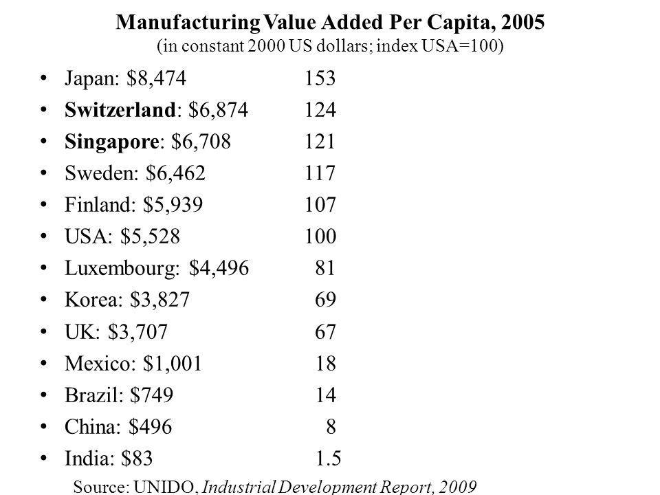Manufacturing Value Added Per Capita, 2005 (in constant 2000 US dollars; index USA=100) Japan: $8,474153 Switzerland: $6,874124 Singapore: $6,708121 Sweden: $6,462117 Finland: $5,939107 USA: $5,528100 Luxembourg: $4,496 81 Korea: $3,827 69 UK: $3,707 67 Mexico: $1,001 18 Brazil: $749 14 China: $496 8 India: $83 1.5 Source: UNIDO, Industrial Development Report, 2009