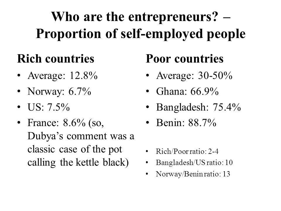 Who are the entrepreneurs? – Proportion of self-employed people Rich countries Average: 12.8% Norway: 6.7% US: 7.5% France: 8.6% (so, Dubyas comment w