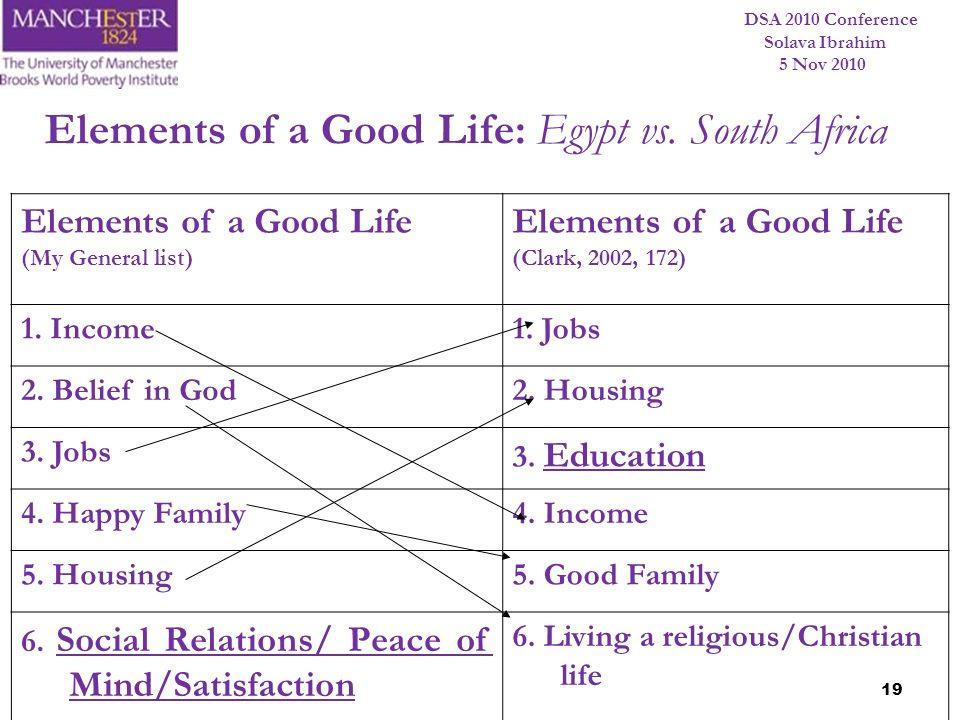 DSA 2010 Conference Solava Ibrahim 5 Nov 2010 19 Elements of a Good Life (My General list) Elements of a Good Life (Clark, 2002, 172) 1. Income1. Jobs