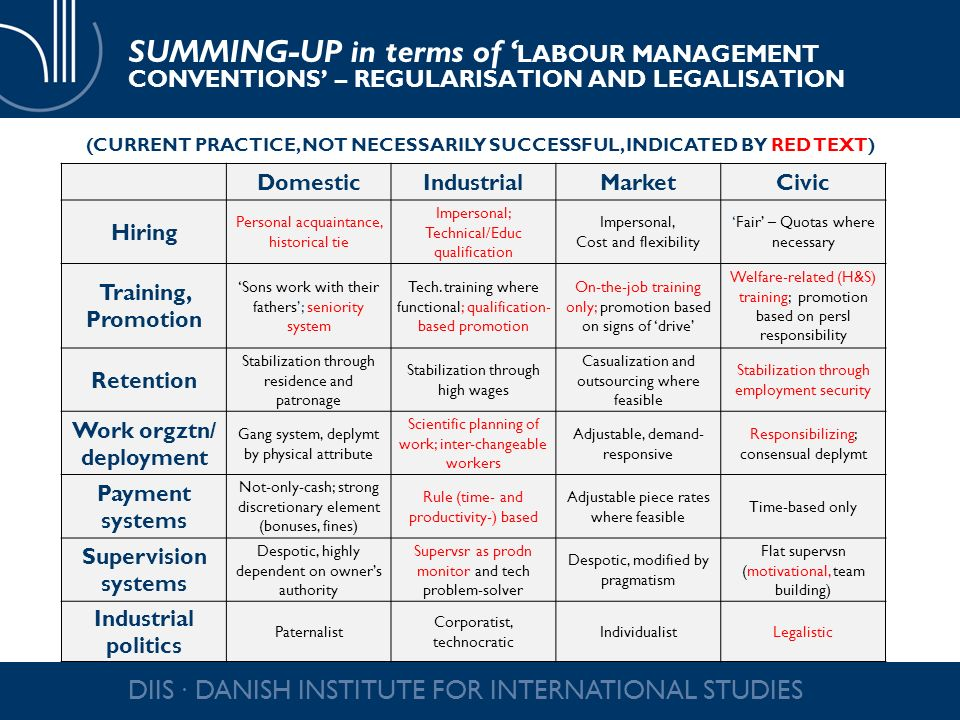 SUMMING-UP in terms of LABOUR MANAGEMENT CONVENTIONS – REGULARISATION AND LEGALISATION DomesticIndustrialMarketCivic Hiring Personal acquaintance, historical tie Impersonal; Technical/Educ qualification Impersonal, Cost and flexibility Fair – Quotas where necessary Training, Promotion Sons work with their fathers; seniority system Tech.