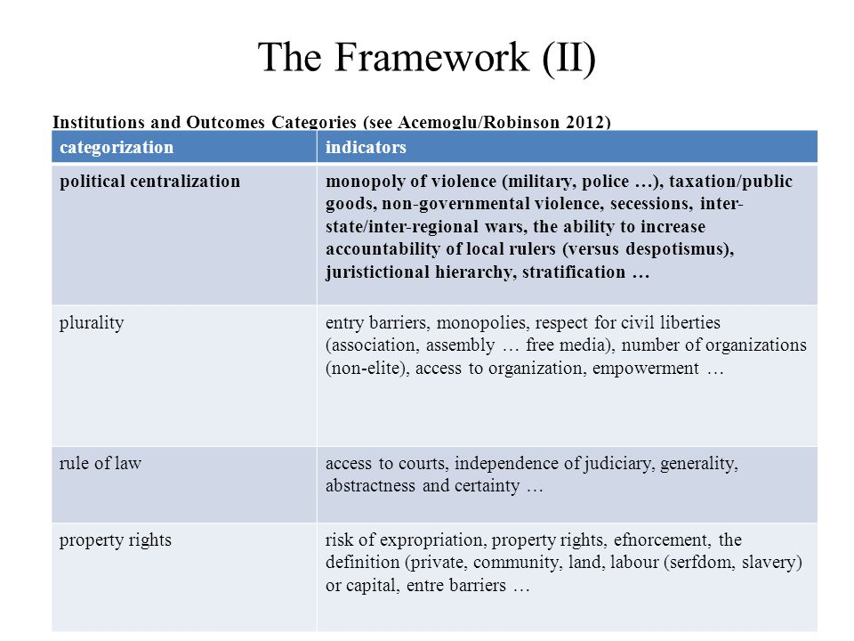 The Framework (II) Institutions and Outcomes Categories (see Acemoglu/Robinson 2012) categorizationindicators political centralizationmonopoly of viol