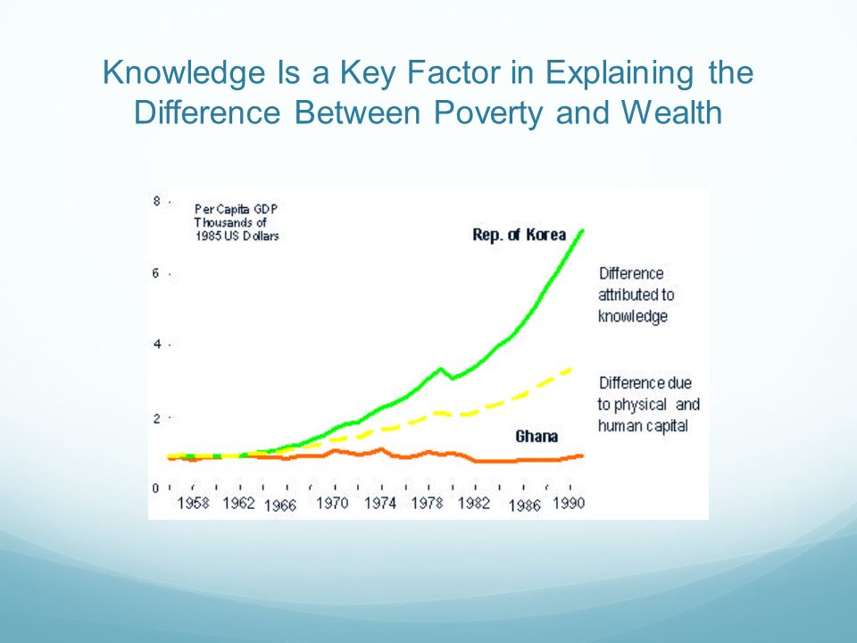Knowledge Is a Key Factor in Explaining the Difference Between Poverty and Wealth