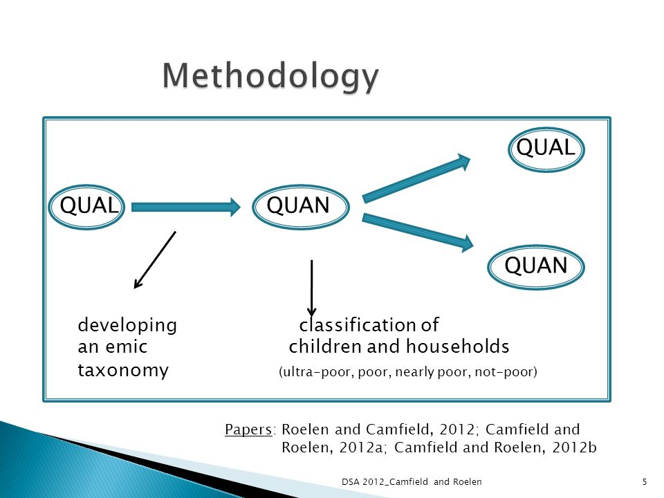 QUAL QUAL QUAN QUAN developing classification of an emic children and households taxonomy (ultra-poor, poor, nearly poor, not-poor) Papers: Roelen and Camfield, 2012; Camfield and Roelen, 2012a; Camfield and Roelen, 2012b 5DSA 2012_Camfield and Roelen