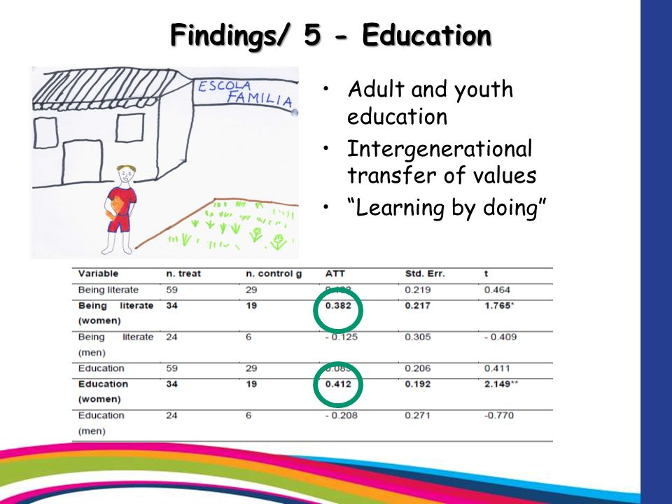 Findings/ 5 - Education Adult and youth education Intergenerational transfer of values Learning by doing