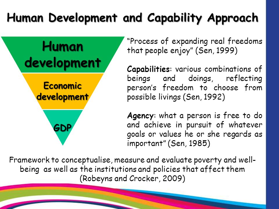 Human Development and Capability Approach Human development Economic development GDP Process of expanding real freedoms that people enjoy (Sen, 1999) Capabilities: various combinations of beings and doings, reflecting persons freedom to choose from possible livings (Sen, 1992) Agency: what a person is free to do and achieve in pursuit of whatever goals or values he or she regards as important (Sen, 1985) Framework to conceptualise, measure and evaluate poverty and well- being as well as the institutions and policies that affect them (Robeyns and Crocker, 2009)