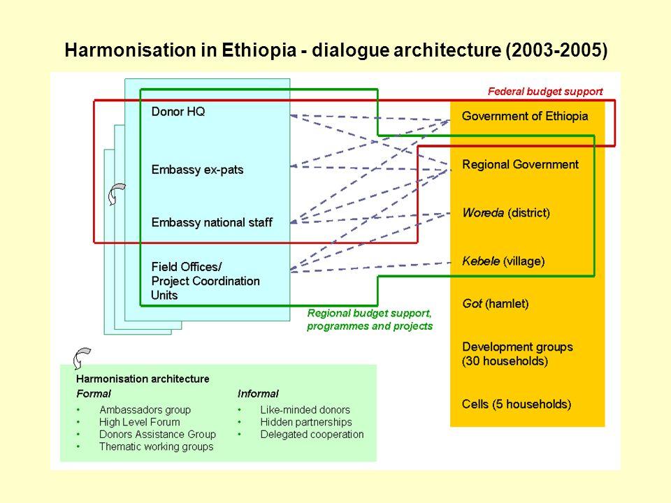 Harmonisation in Ethiopia - dialogue architecture (2003-2005)