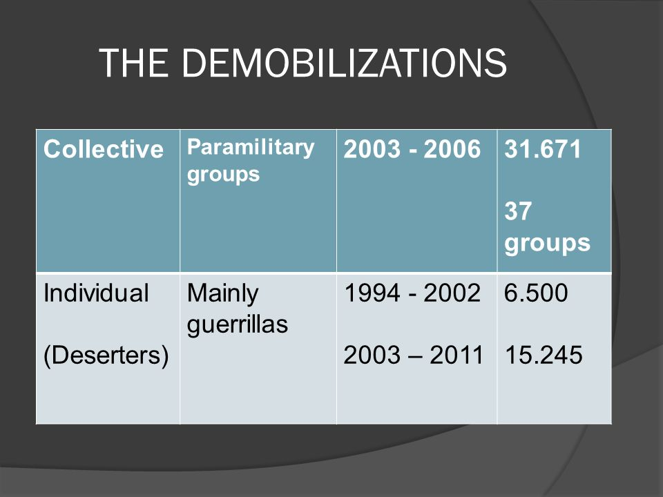 THE DEMOBILIZATIONS Collective Paramilitary groups 2003 - 200631.671 37 groups Individual (Deserters) Mainly guerrillas 1994 - 2002 2003 – 2011 6.500 15.245