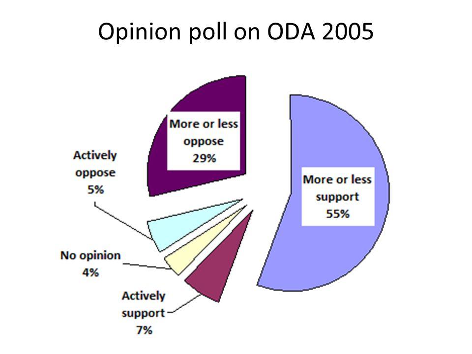 Opinion poll on ODA 2005