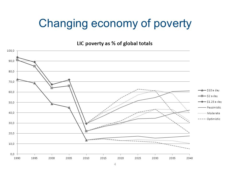 Changing economy of poverty 4