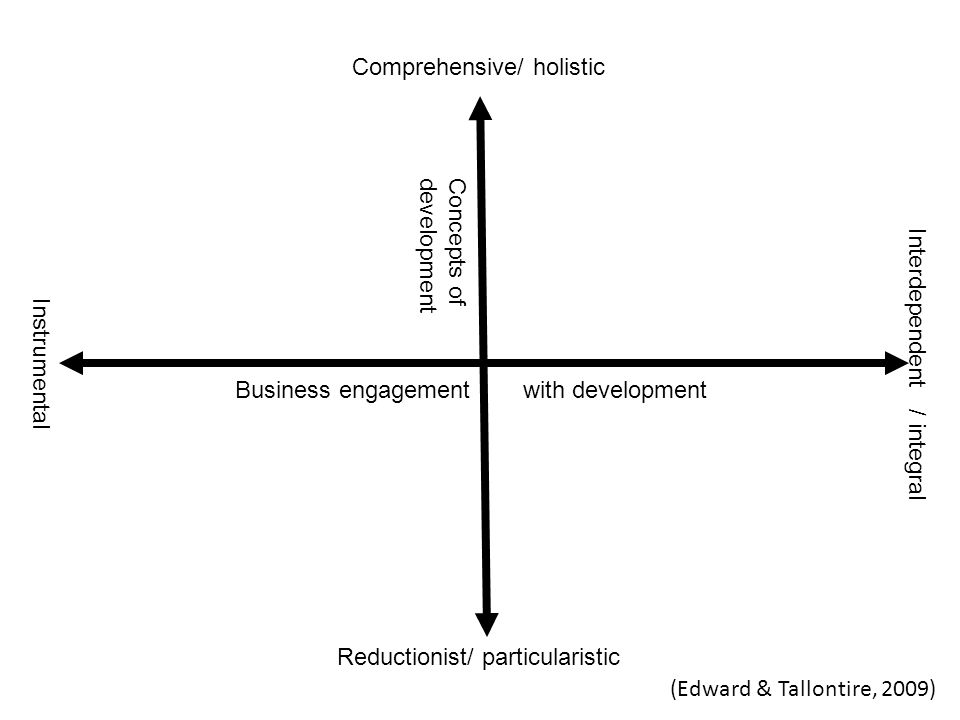 Concepts ofdevelopment Business engagement with development Comprehensive/ holistic Reductionist/ particularistic Instrumental Interdependent / integral (Edward & Tallontire, 2009)