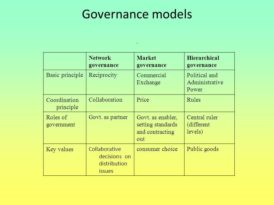 Governance models. Network governance Market governance Hierarchical governance Basic principleReciprocityCommercial Exchange Political and Administra