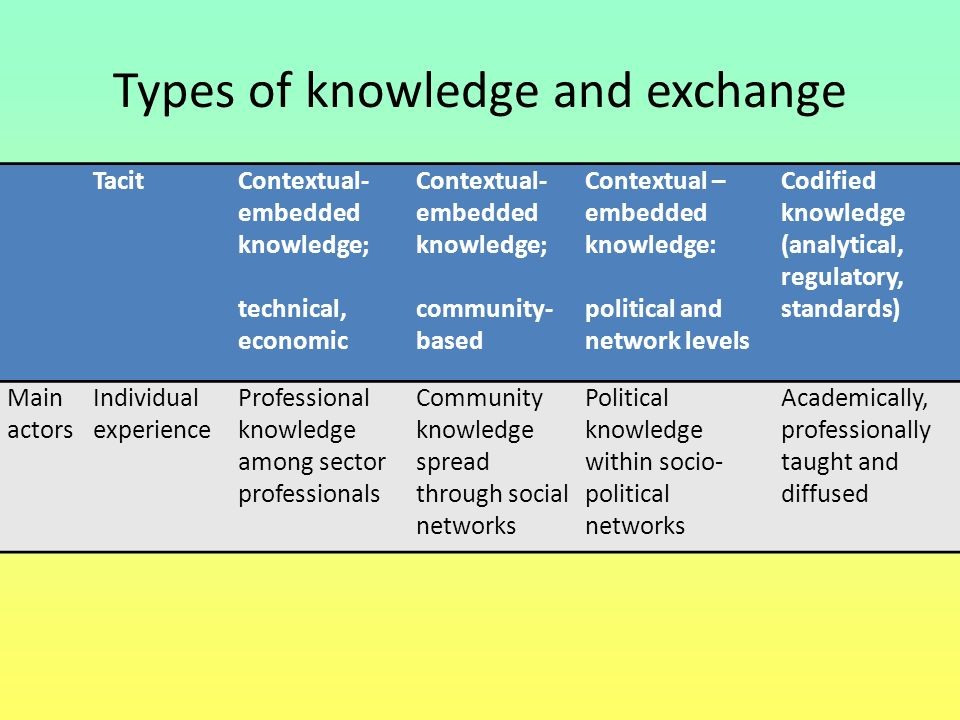 Types of knowledge and exchange TacitContextual- embedded knowledge; technical, economic Contextual- embedded knowledge; community- based Contextual –