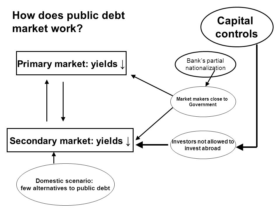 Primary market: yields Secondary market: yields Capital controls Market makers close to Government Investors not allowed to invest abroad Domestic scenario: few alternatives to public debt Banks partial nationalization How does public debt market work