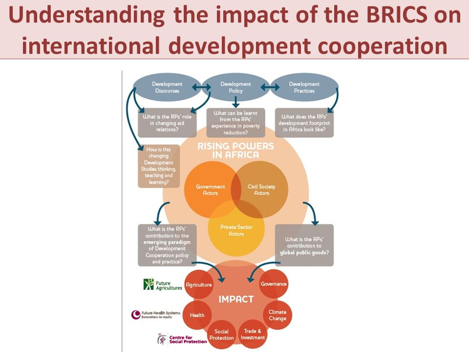 What is it Understanding the impact of the BRICS on international development cooperation